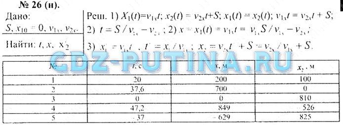 ГДЗ. Решебник по Физике. Задачник для 10-11 классов. А.П.Рымкевич. 2013г. Ответы к №(1-700).