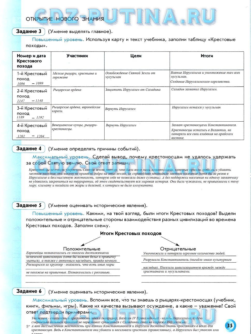 ГДЗ решебник по истории 6 класс рабочая тетрадь Данилов Давыдова