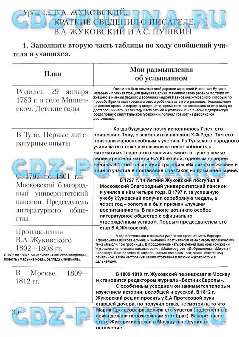 Решебник по рабочей тетради литература 7 класс ф.е соловьева