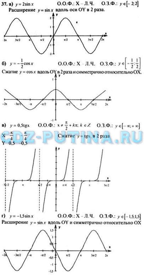 Гдз алгебра и начло анализа 10-11 колмогоров