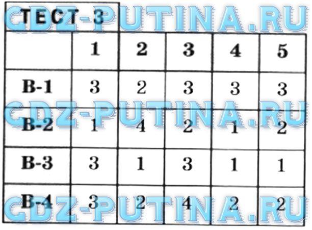 Гдз по Математике 5 Класс Тетрадь Кузнецова