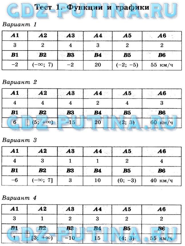 Гдз по Тематическим Тестам по Алгебре 7 Класс Чулков