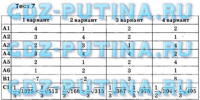 Тесты по математике 8 класс гришина с ответами