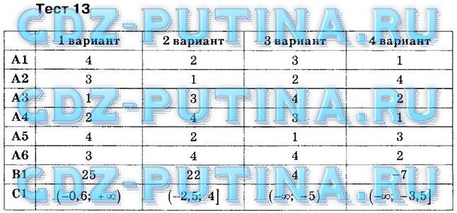Тест по математике 6 класс с ответами гришина