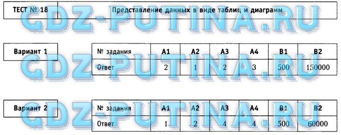 Пушкин 6 Класс ГДЗ Зубарева
