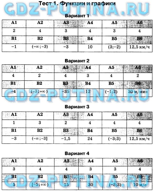 Ответы тестирования 8 класс по математике