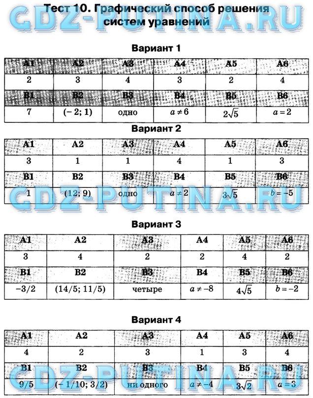Гдз по алгебре 8 класс тесты скачать