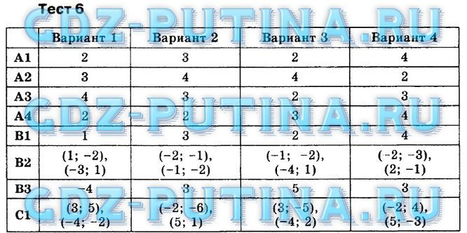Тесты по алгебре 9 класс макарычев ответы