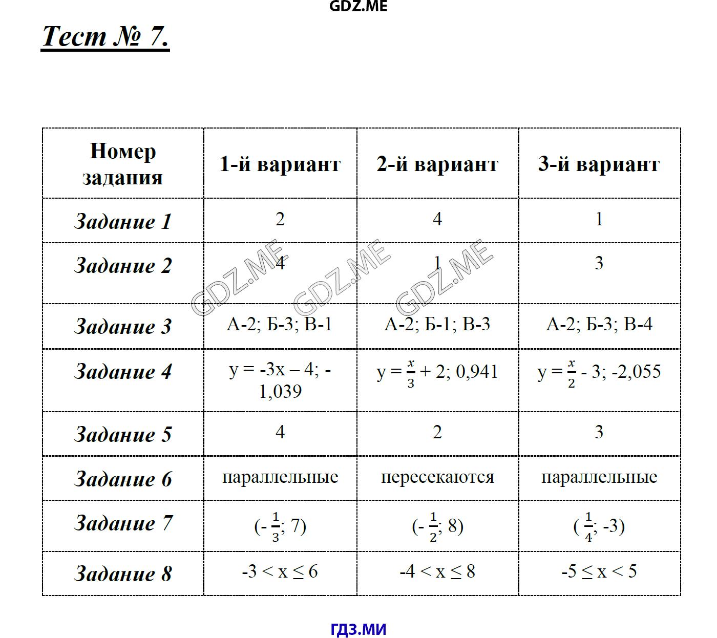 По 7 контрольные алгебре класс измерительные гдз глазков материалы
