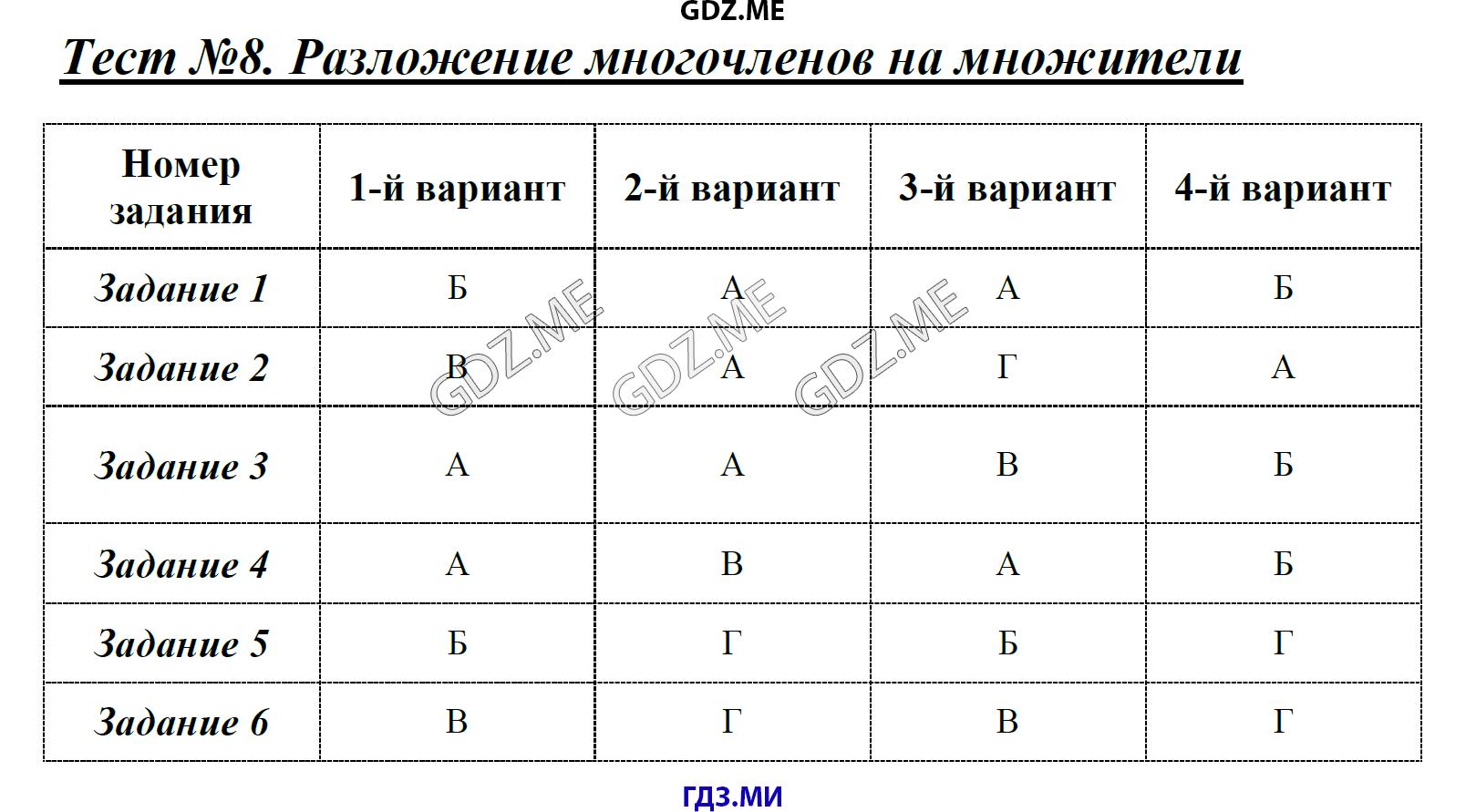 Гдз На Тесты По Алгебре 8 Класс Глазков