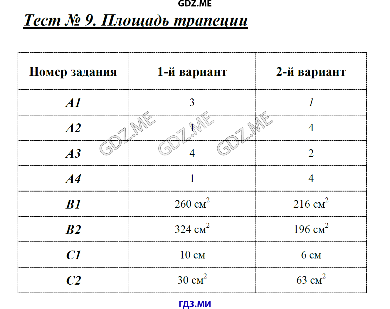 Тест по геометрии 8 класс по теме площадь гдз