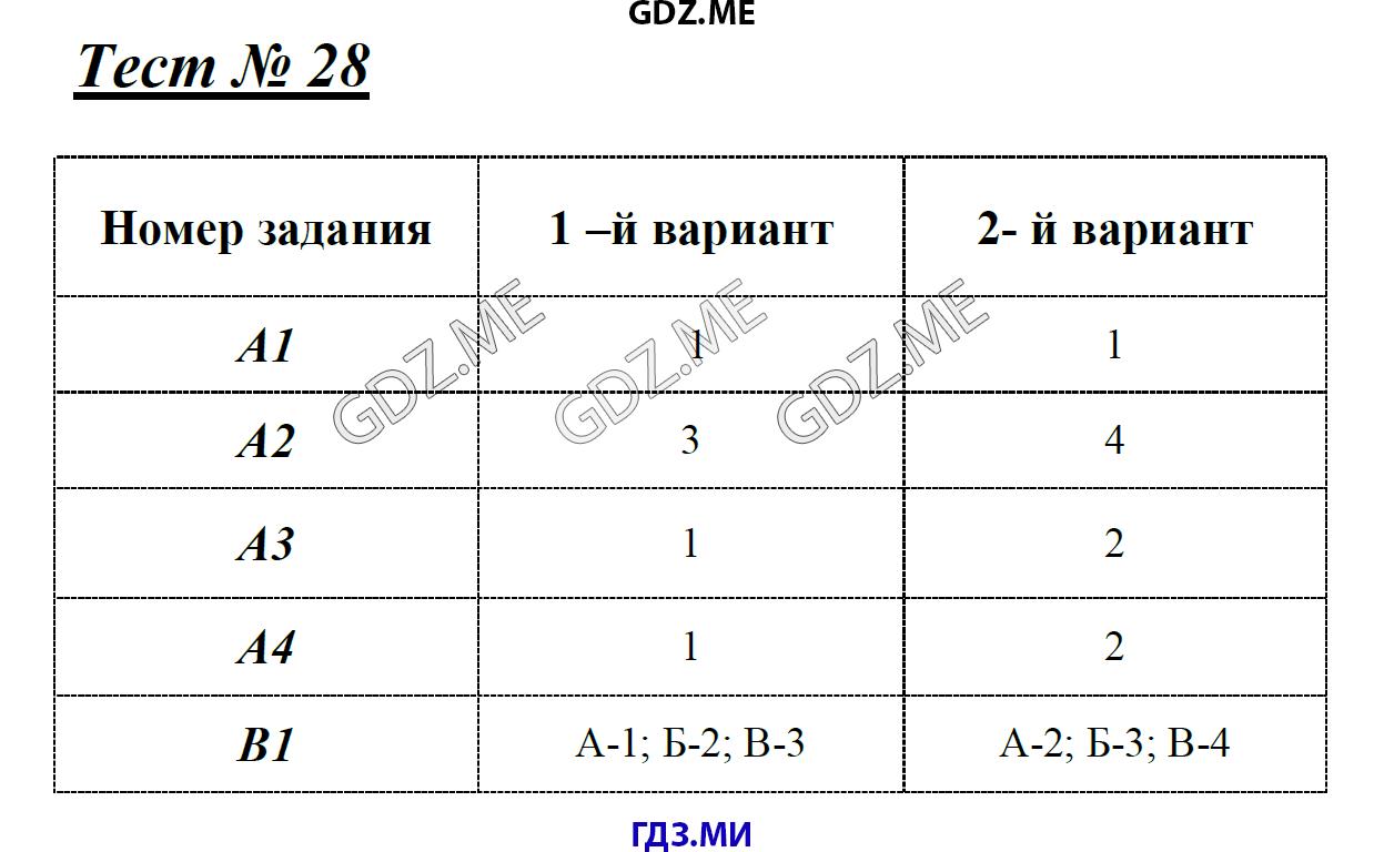 Гдз от Путина Контрольно Измерительные Материалы 4 Класс