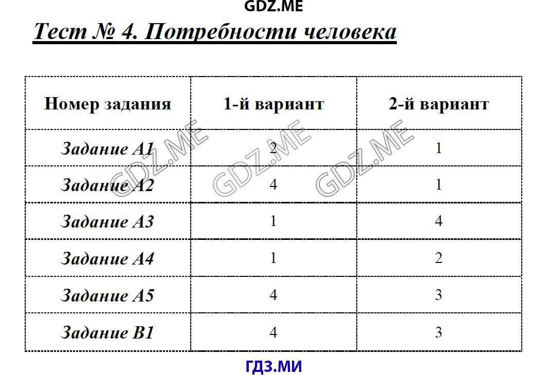 Потребности человека 8 класс тематический тест