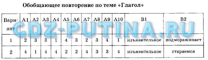 Решебник по русскому Рабочая Тетрадь 5 Класс 1 Часть Рыбченкова Роговик